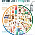 The Australian Guide For Healthy Eating is making us fat and unhealthy